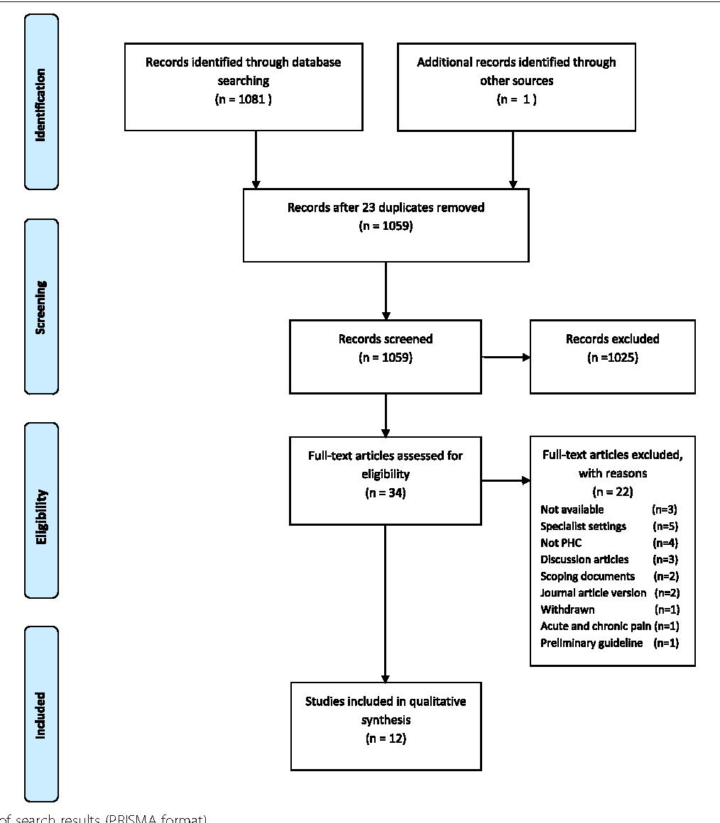 Fig. 1 Diagram of search results (PRISMA format)