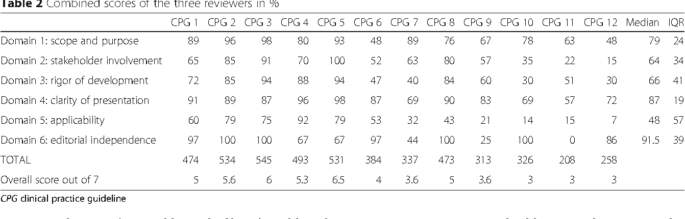 Table 2 Combined scores of the three reviewers in %