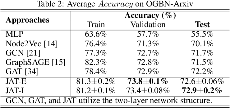 Figure 3 for Graph Joint Attention Networks