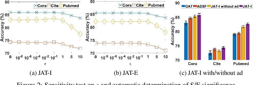 Figure 4 for Graph Joint Attention Networks