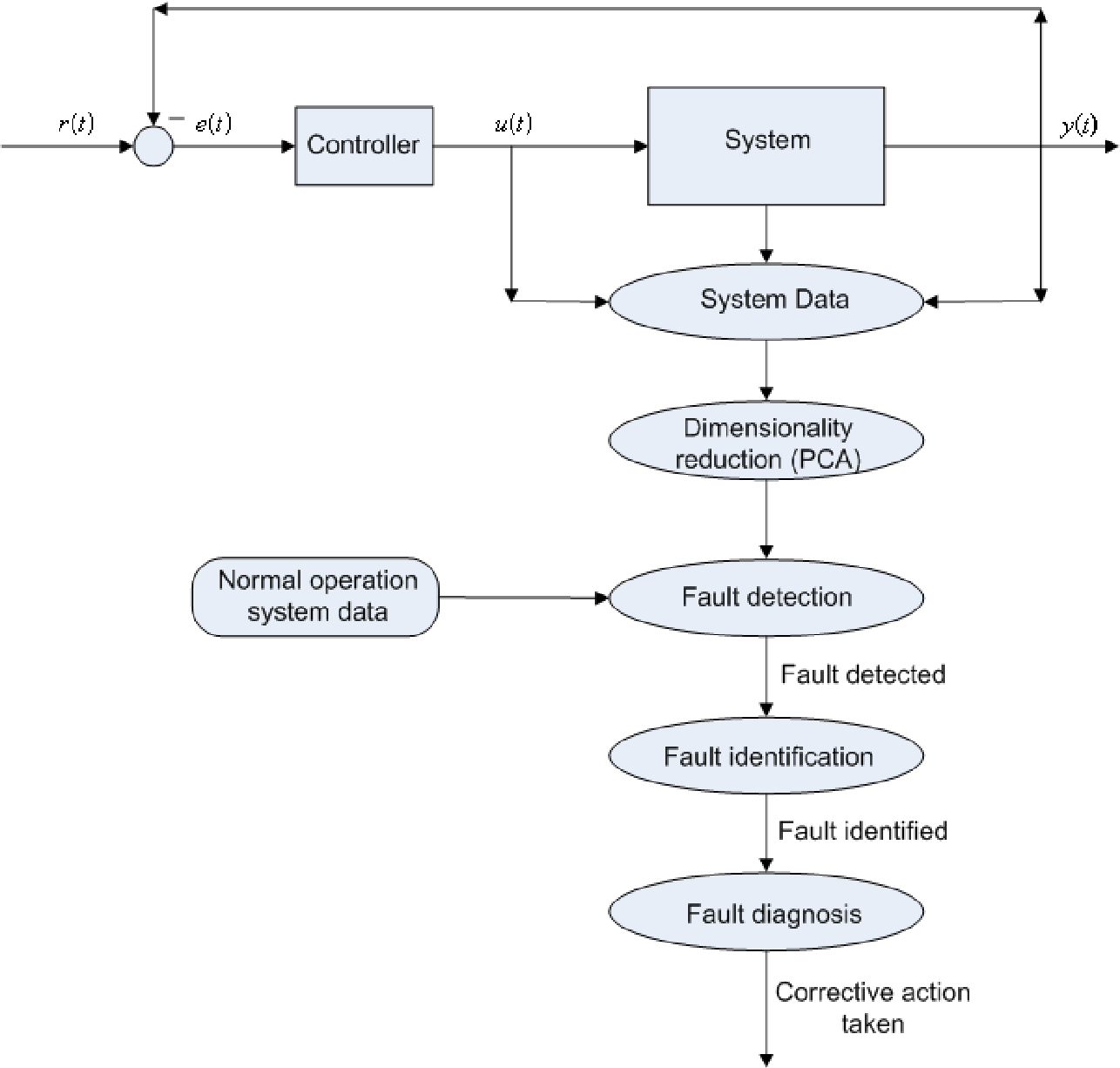 figure 2 1 block diagram showing the entire fault isolation process