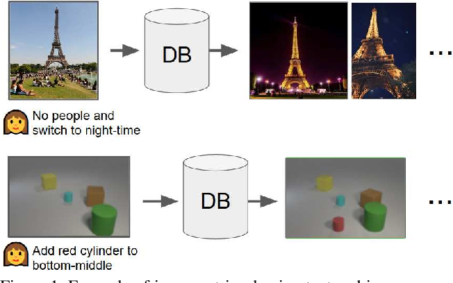 Figure 1 for Composing Text and Image for Image Retrieval - An Empirical Odyssey
