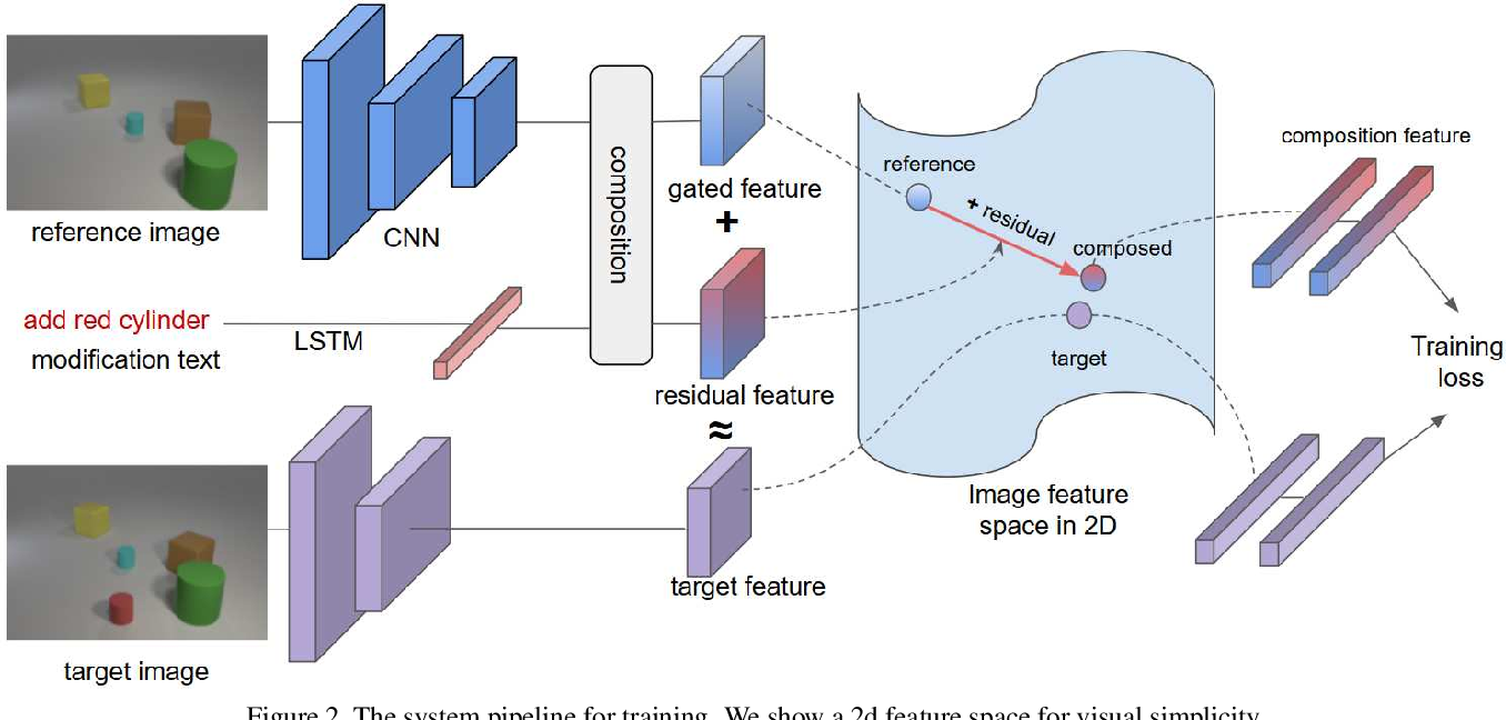 Figure 3 for Composing Text and Image for Image Retrieval - An Empirical Odyssey