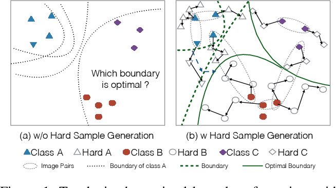 Figure 1 for SSAH: Semi-supervised Adversarial Deep Hashing with Self-paced Hard Sample Generation