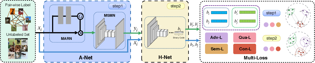 Figure 3 for SSAH: Semi-supervised Adversarial Deep Hashing with Self-paced Hard Sample Generation