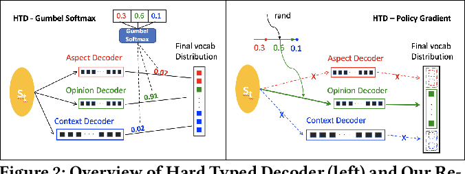 Figure 2 for Aspect and Opinion Aware Abstractive Review Summarization with Reinforced Hard Typed Decoder