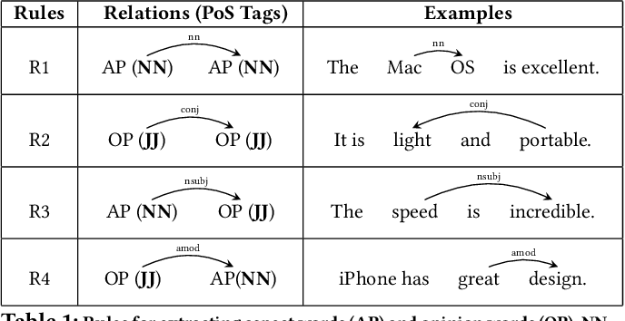 Figure 1 for Aspect and Opinion Aware Abstractive Review Summarization with Reinforced Hard Typed Decoder