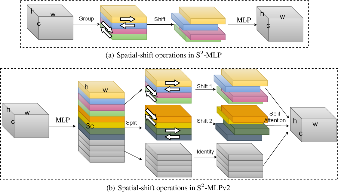 Figure 1 for S$^2$-MLPv2: Improved Spatial-Shift MLP Architecture for Vision