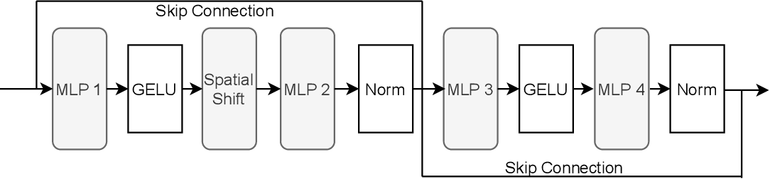 Figure 3 for S$^2$-MLPv2: Improved Spatial-Shift MLP Architecture for Vision