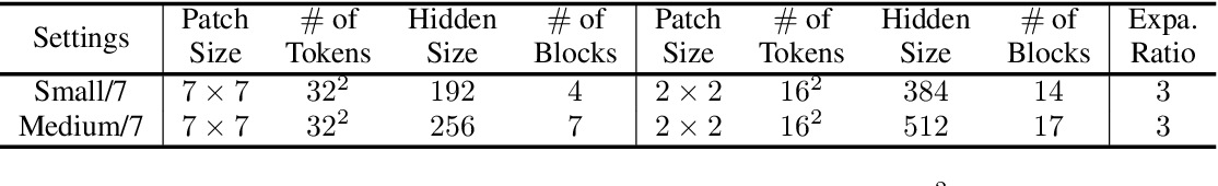 Figure 2 for S$^2$-MLPv2: Improved Spatial-Shift MLP Architecture for Vision