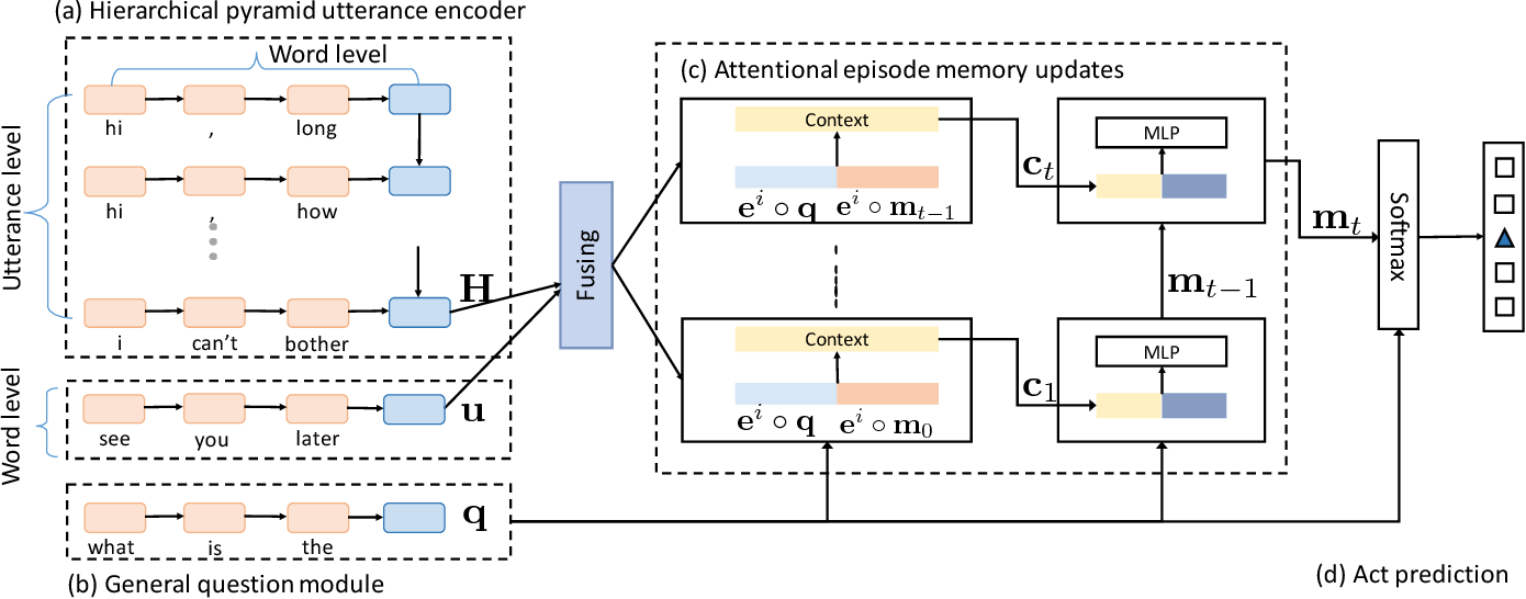 Figure 1 for Improved Dynamic Memory Network for Dialogue Act Classification with Adversarial Training