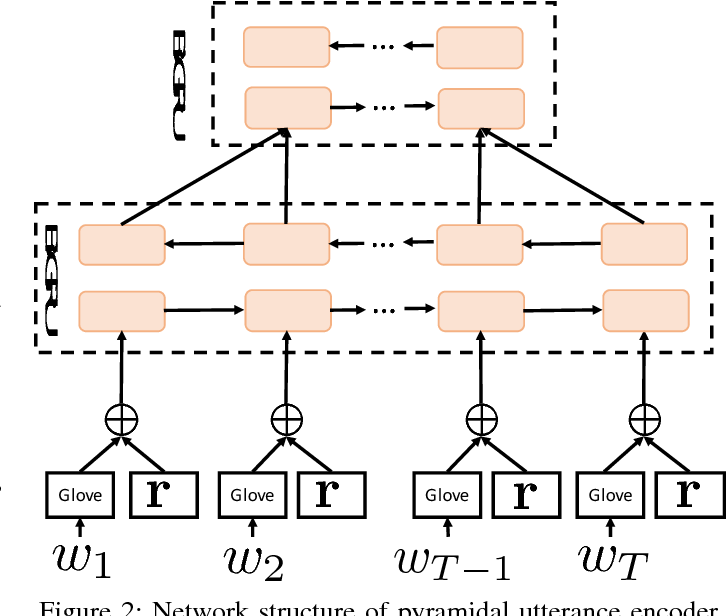 Figure 2 for Improved Dynamic Memory Network for Dialogue Act Classification with Adversarial Training