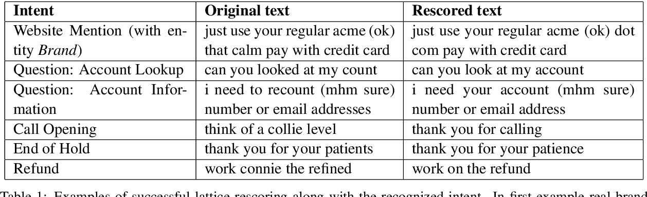 Figure 2 for Towards Better Understanding of Spontaneous Conversations: Overcoming Automatic Speech Recognition Errors With Intent Recognition