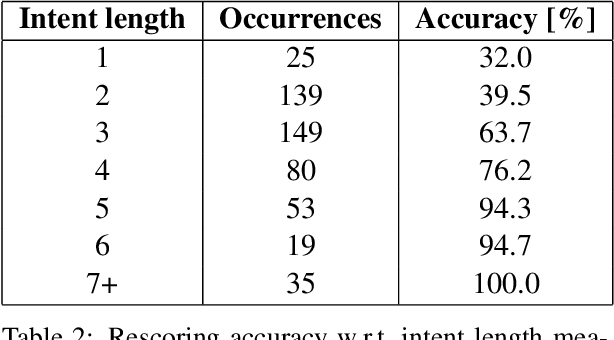 Figure 3 for Towards Better Understanding of Spontaneous Conversations: Overcoming Automatic Speech Recognition Errors With Intent Recognition
