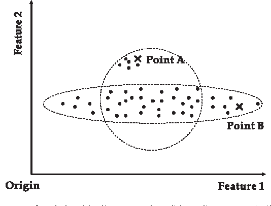 Figure 2 from Distributed online outlier detection in