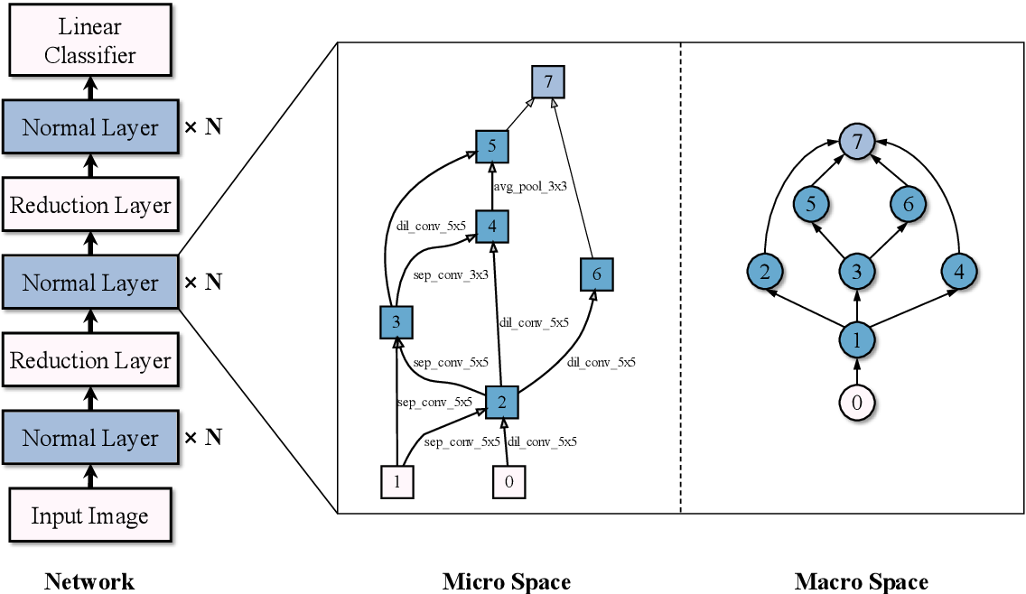 Figure 1 for Accelerating Multi-Objective Neural Architecture Search by Random-Weight Evaluation