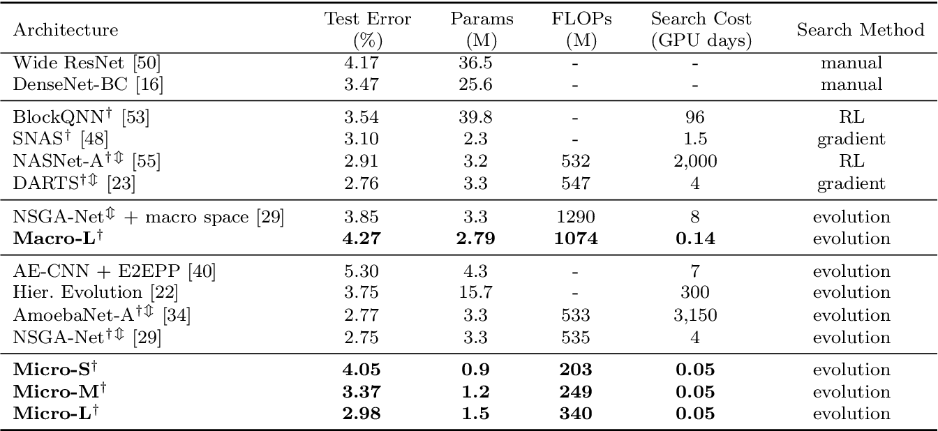 Figure 2 for Accelerating Multi-Objective Neural Architecture Search by Random-Weight Evaluation