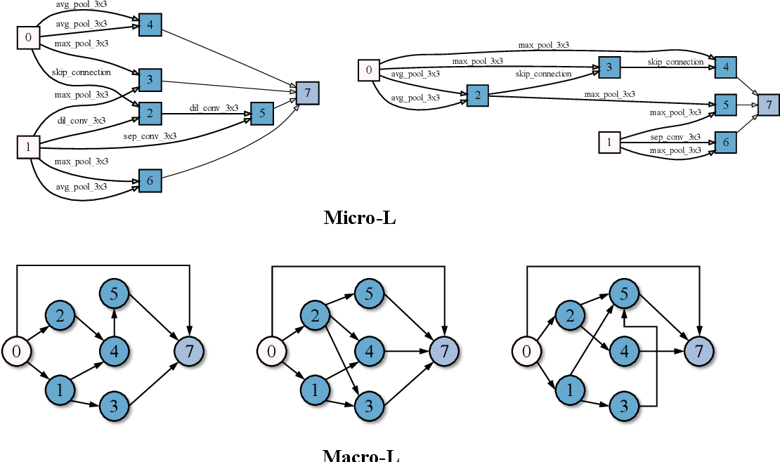 Figure 4 for Accelerating Multi-Objective Neural Architecture Search by Random-Weight Evaluation