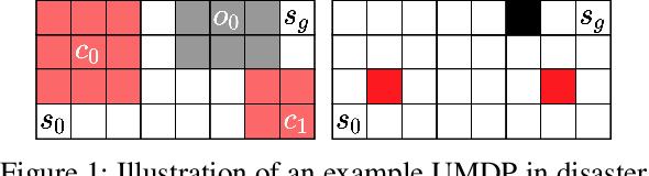 Figure 2 for Minimax Regret Optimisation for Robust Planning in Uncertain Markov Decision Processes