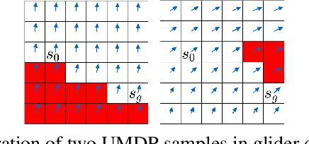 Figure 3 for Minimax Regret Optimisation for Robust Planning in Uncertain Markov Decision Processes
