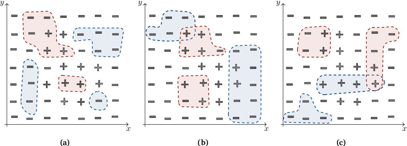 Figure 2 for Mapping the Internet: Modelling Entity Interactions in Complex Heterogeneous Networks