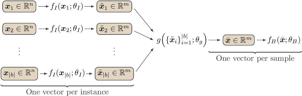 Figure 3 for Mapping the Internet: Modelling Entity Interactions in Complex Heterogeneous Networks