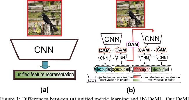 Figure 1 for Hybrid-Attention based Decoupled Metric Learning for Zero-Shot Image Retrieval