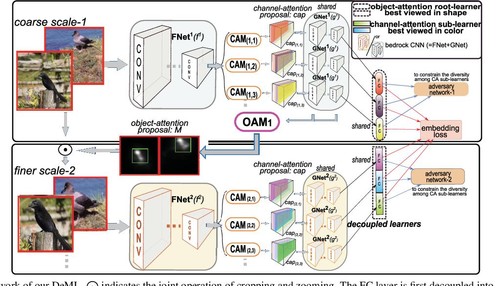 Figure 2 for Hybrid-Attention based Decoupled Metric Learning for Zero-Shot Image Retrieval