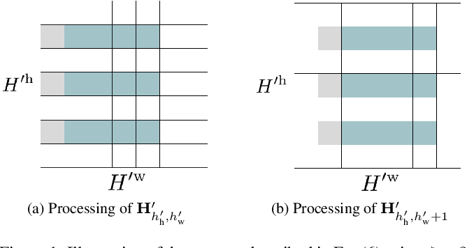 Figure 1 for Conditioned Time-Dilated Convolutions for Sound Event Detection