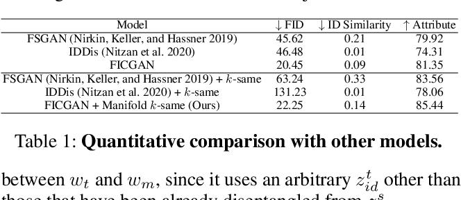 Figure 1 for FICGAN: Facial Identity Controllable GAN for De-identification