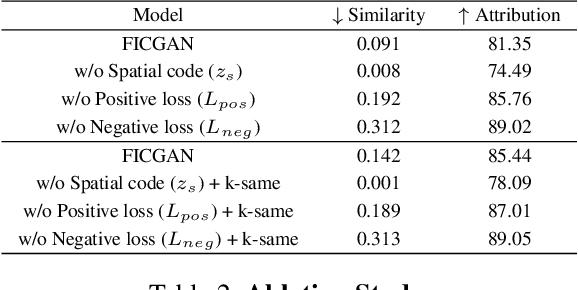 Figure 3 for FICGAN: Facial Identity Controllable GAN for De-identification