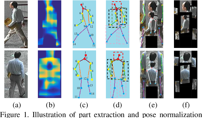 Figure 1 for Pose-driven Deep Convolutional Model for Person Re-identification
