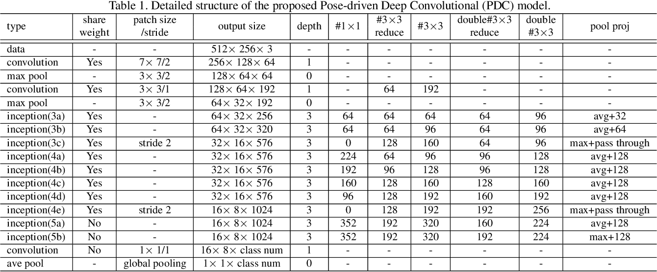 Figure 2 for Pose-driven Deep Convolutional Model for Person Re-identification