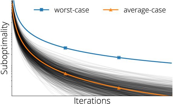 Figure 1 for Average-case Acceleration Through Spectral Density Estimation