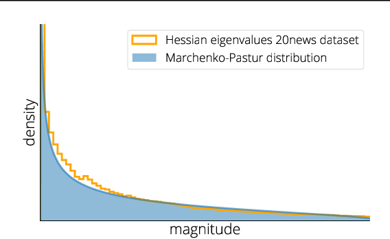 Figure 2 for Average-case Acceleration Through Spectral Density Estimation
