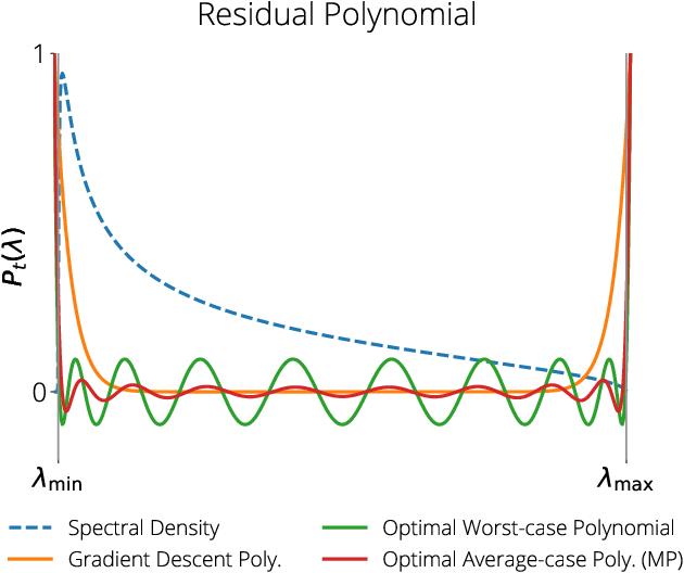 Figure 3 for Average-case Acceleration Through Spectral Density Estimation