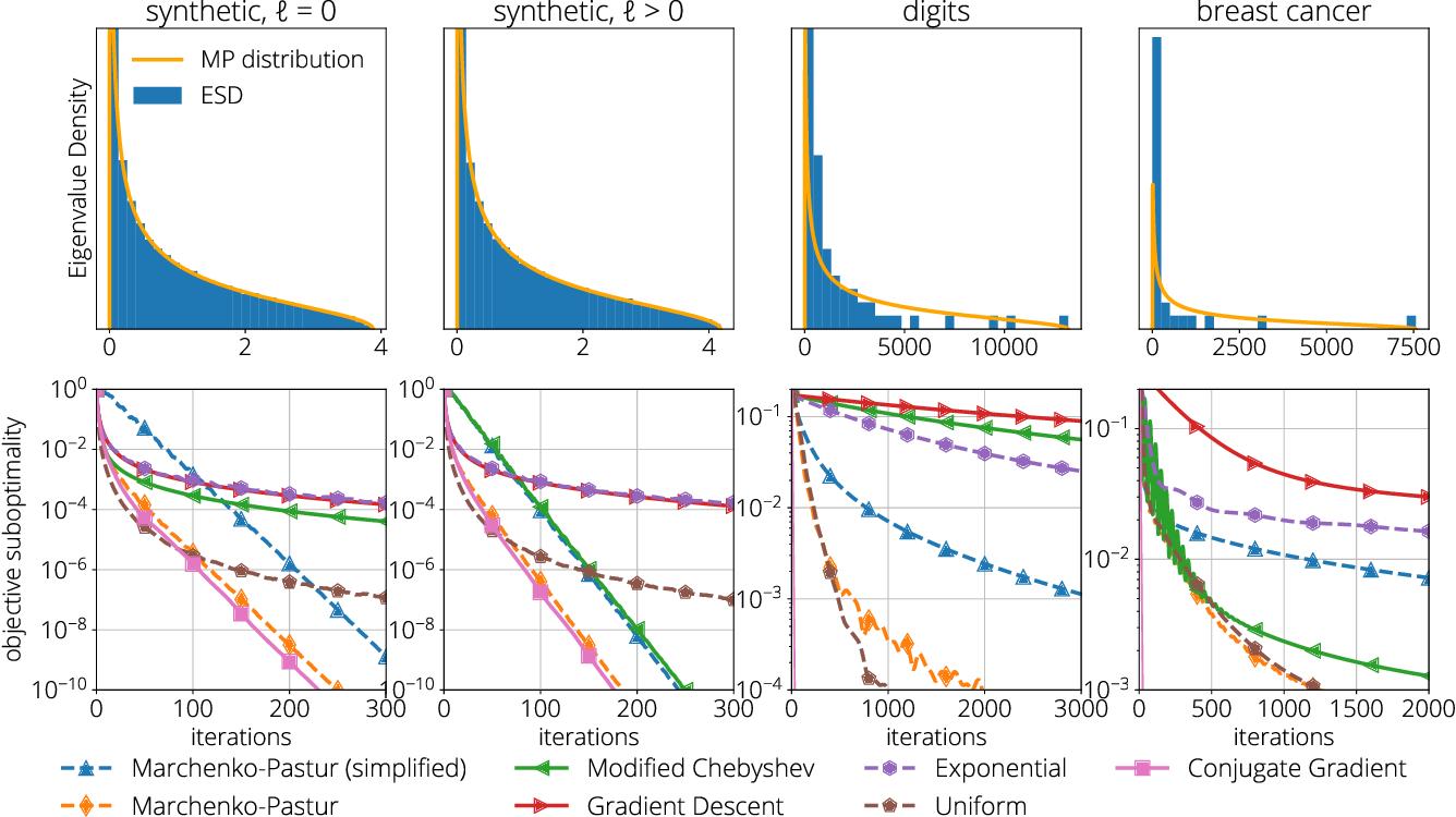 Figure 4 for Average-case Acceleration Through Spectral Density Estimation