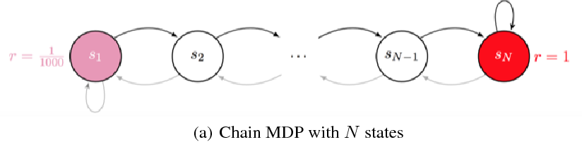 Figure 1 for Variational Deep Q Network