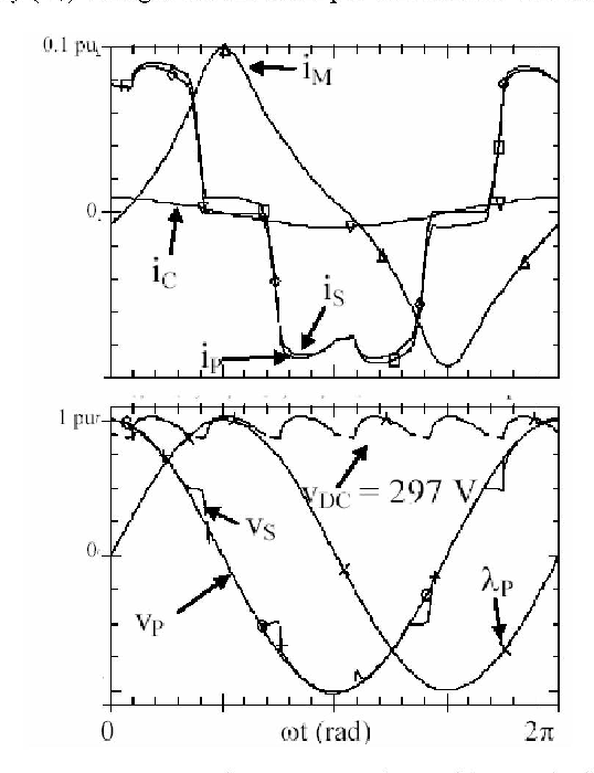 Impact Of Adjustable Speed Pwm Drives On Operation And Harmonic