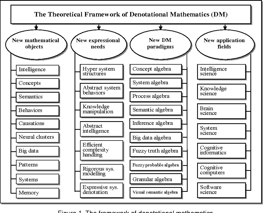 PDF] Cognitive robotics and mathematical engineering - Semantic Scholar