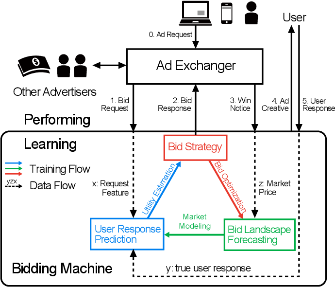 Figure 1 for Bidding Machine: Learning to Bid for Directly Optimizing Profits in Display Advertising