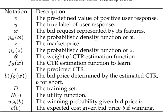 Figure 2 for Bidding Machine: Learning to Bid for Directly Optimizing Profits in Display Advertising