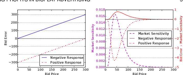 Figure 3 for Bidding Machine: Learning to Bid for Directly Optimizing Profits in Display Advertising