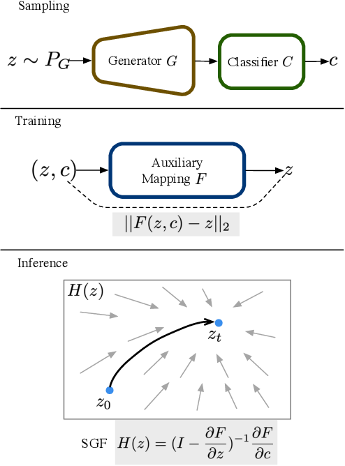 Figure 4 for Surrogate Gradient Field for Latent Space Manipulation