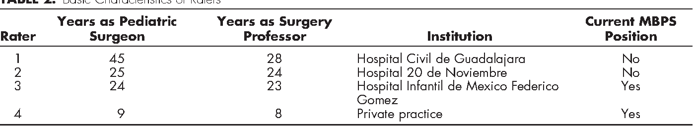 Assessment Of The Mexican Board Of Pediatric Surgery Certification
