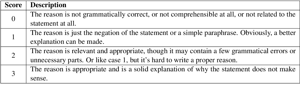 Figure 1 for SemEval-2020 Task 4: Commonsense Validation and Explanation