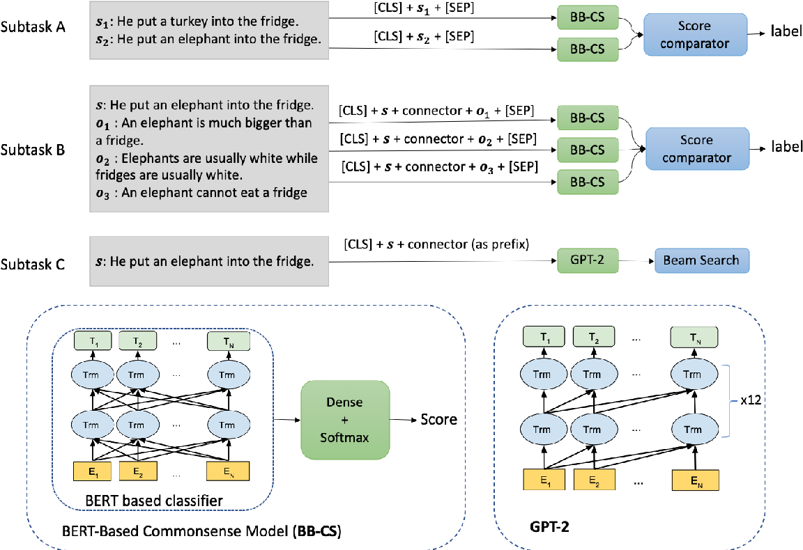 Figure 2 for SemEval-2020 Task 4: Commonsense Validation and Explanation