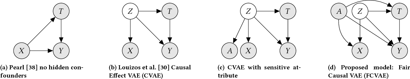 Figure 1 for Fairness Through Causal Awareness: Learning Latent-Variable Models for Biased Data