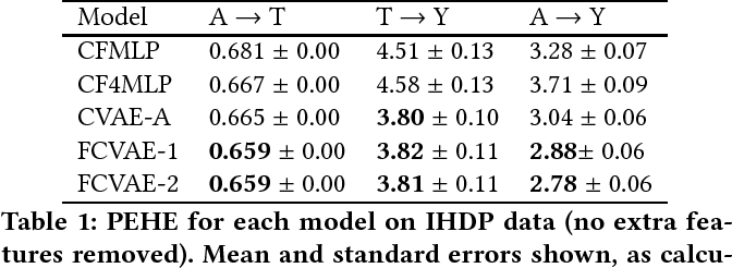 Figure 2 for Fairness Through Causal Awareness: Learning Latent-Variable Models for Biased Data