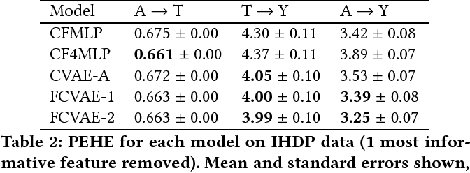 Figure 3 for Fairness Through Causal Awareness: Learning Latent-Variable Models for Biased Data